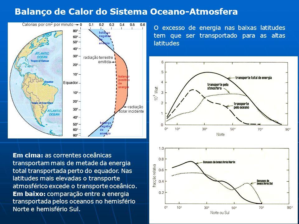 Balanço de Calor do Sistema Oceano-Atmosfera