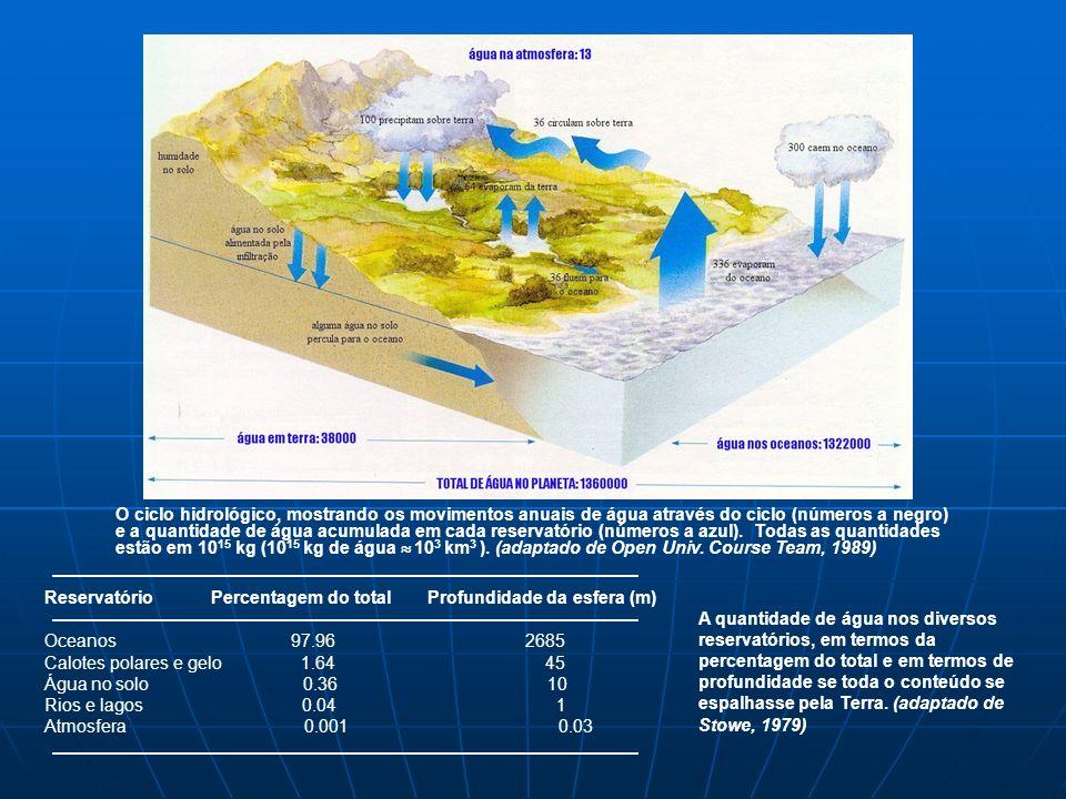 O ciclo hidrológico, mostrando os movimentos anuais de água através do ciclo (números a negro) e a quantidade de água acumulada em cada reservatório (números a azul). Todas as quantidades estão em 1015 kg (1015 kg de água  103 km3 ). (adaptado de Open Univ. Course Team, 1989)