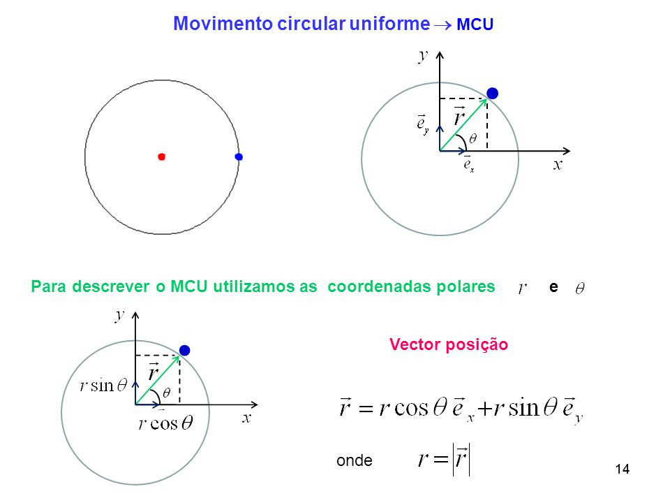 Movimento circular uniforme  MCU