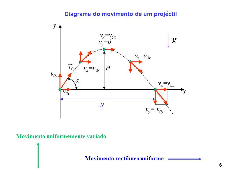 Diagrama do movimento de um projéctil