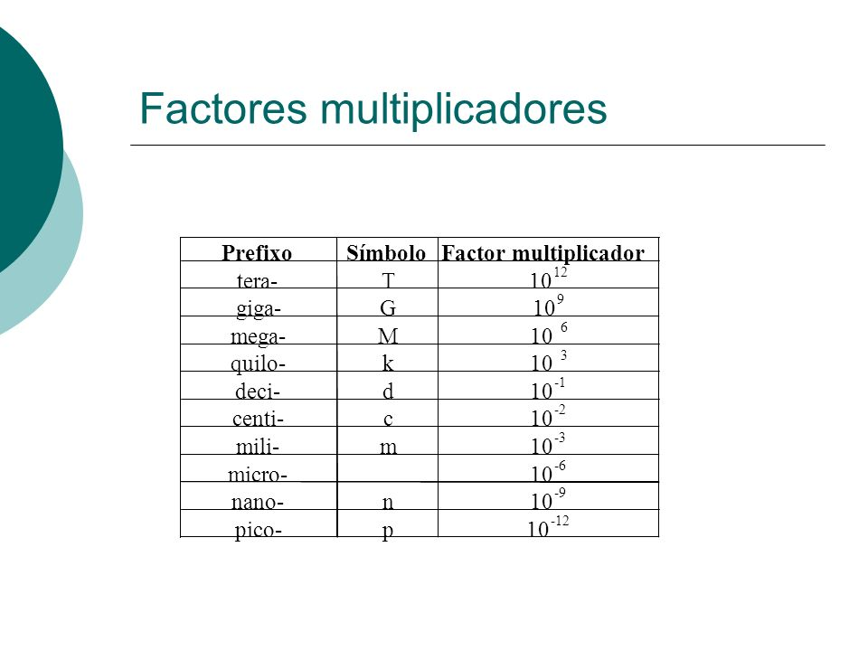 Factores multiplicadores