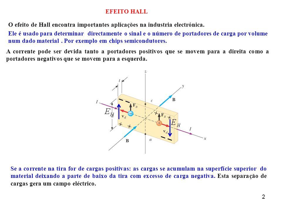 EFEITO HALL O efeito de Hall encontra importantes aplicações na industria electrónica.
