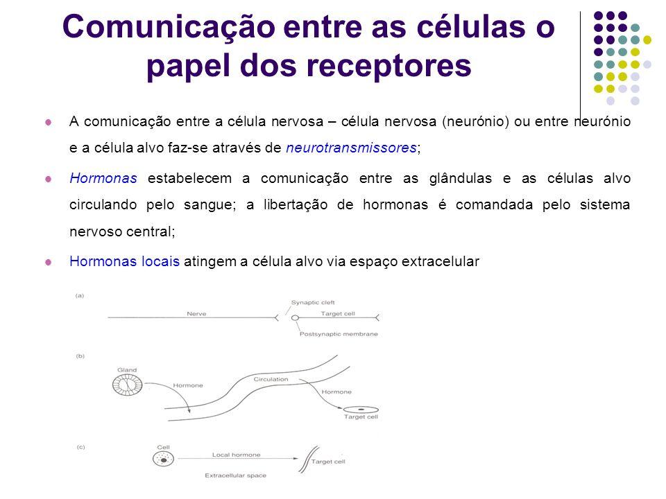 Comunicação entre as células o papel dos receptores