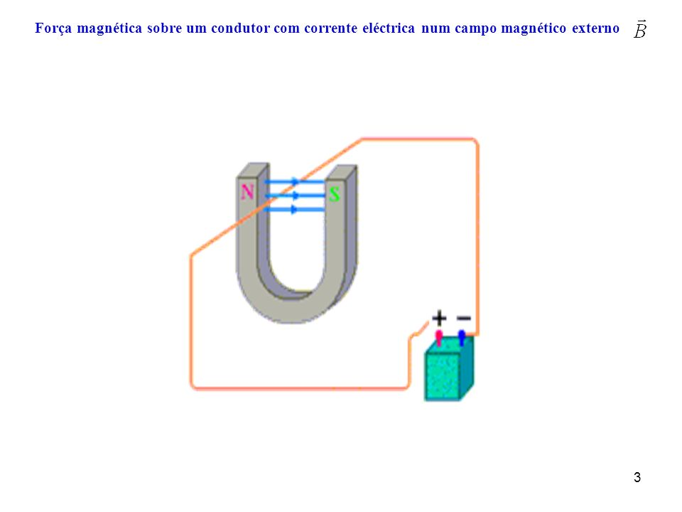 Força magnética sobre um condutor com corrente eléctrica num campo magnético externo