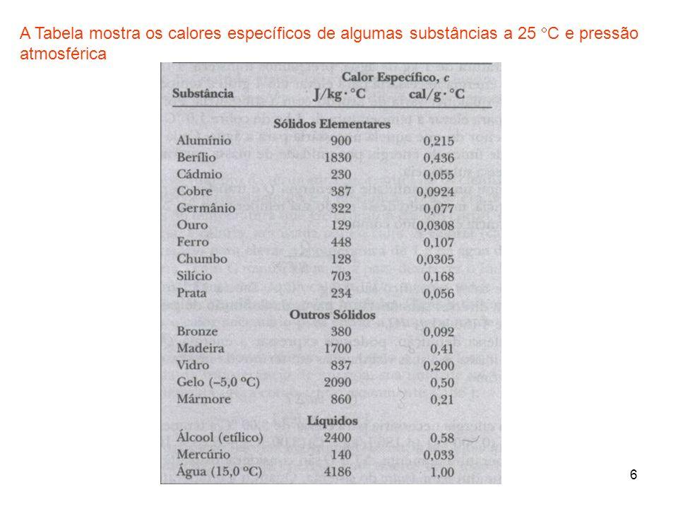 A Tabela mostra os calores específicos de algumas substâncias a 25 C e pressão atmosférica