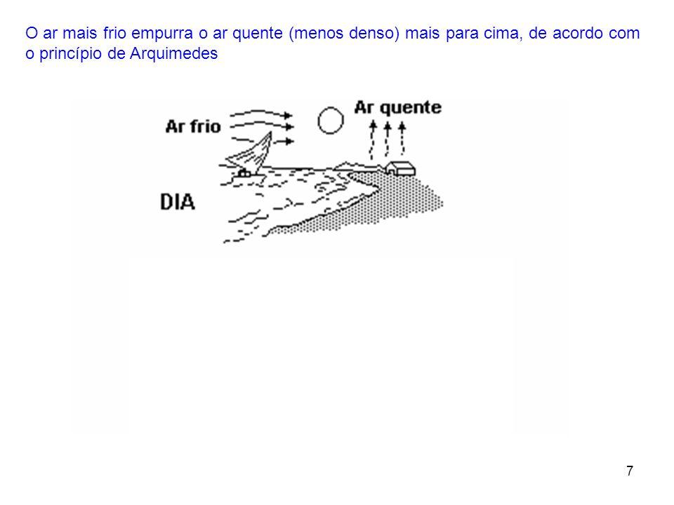 O ar mais frio empurra o ar quente (menos denso) mais para cima, de acordo com o princípio de Arquimedes