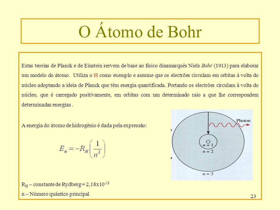 O Átomo de Bohr