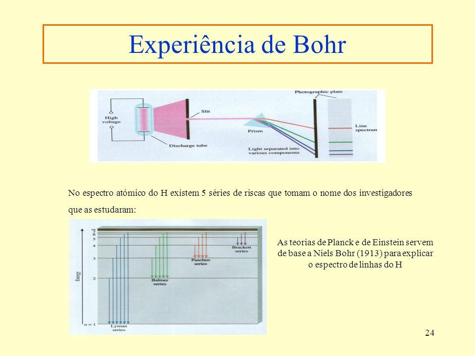 Experiência de Bohr No espectro atómico do H existem 5 séries de riscas que tomam o nome dos investigadores que as estudaram:
