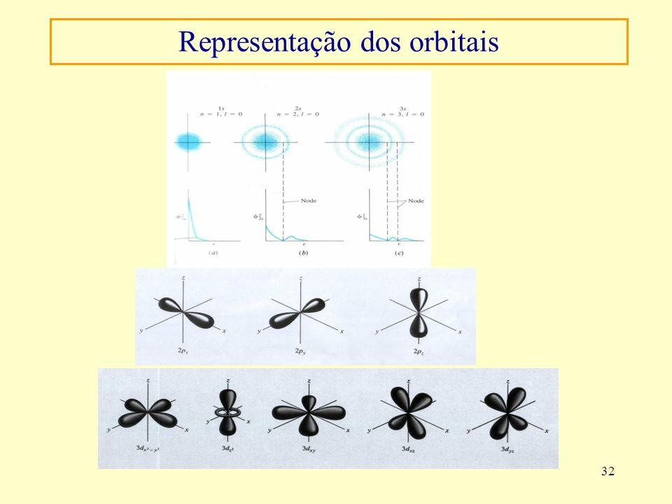 Representação dos orbitais