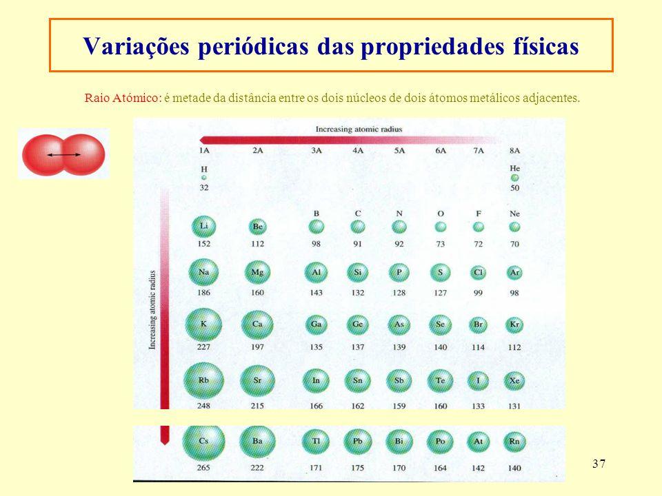 Variações periódicas das propriedades físicas