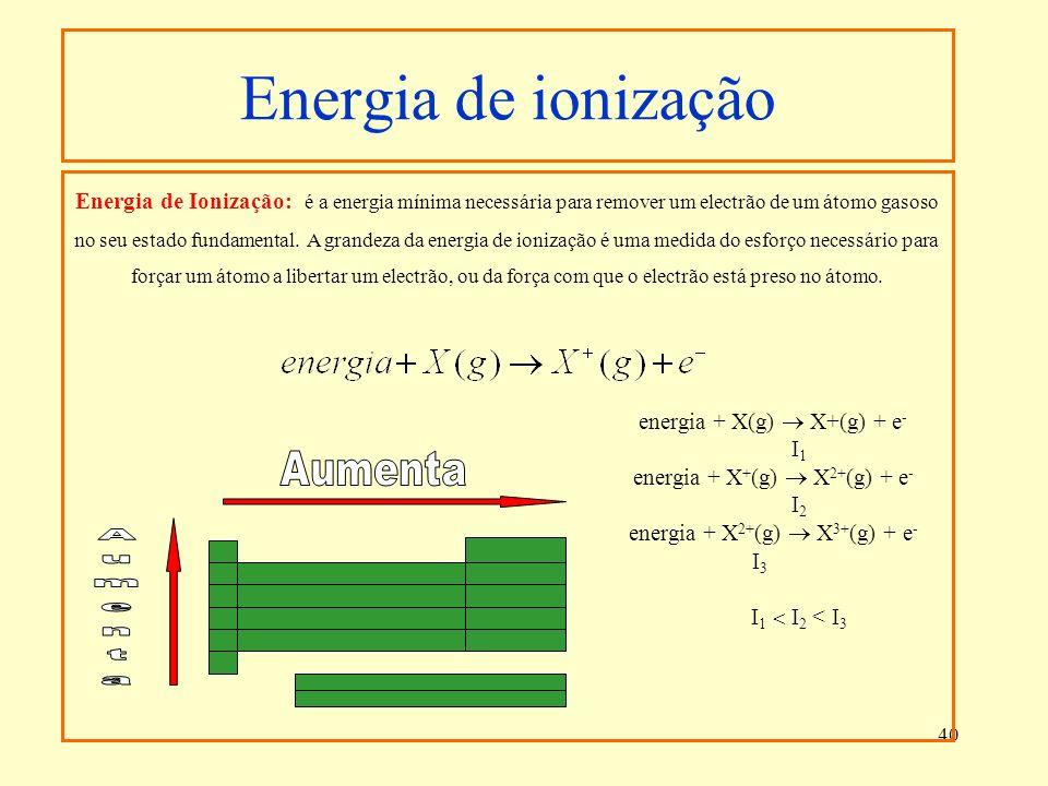 Energia de ionização Aumenta
