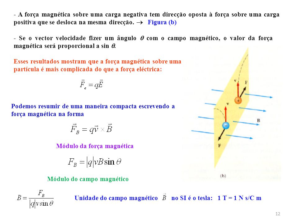Módulo da força magnética Módulo do campo magnético