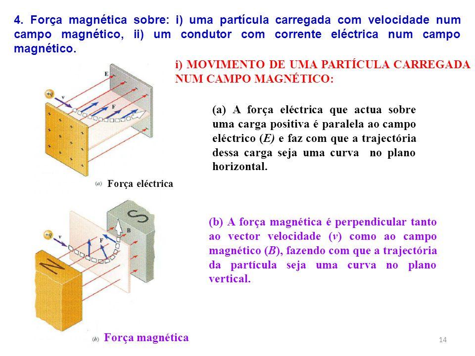 i) MOVIMENTO DE UMA PARTÍCULA CARREGADA NUM CAMPO MAGNÉTICO: