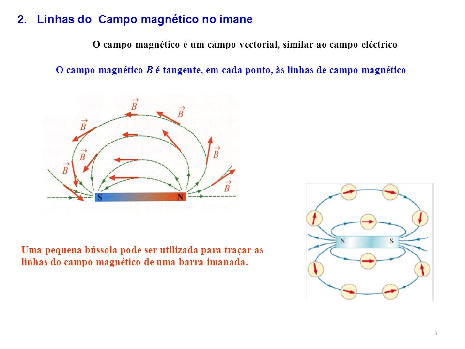 O campo magnético é um campo vectorial, similar ao campo eléctrico