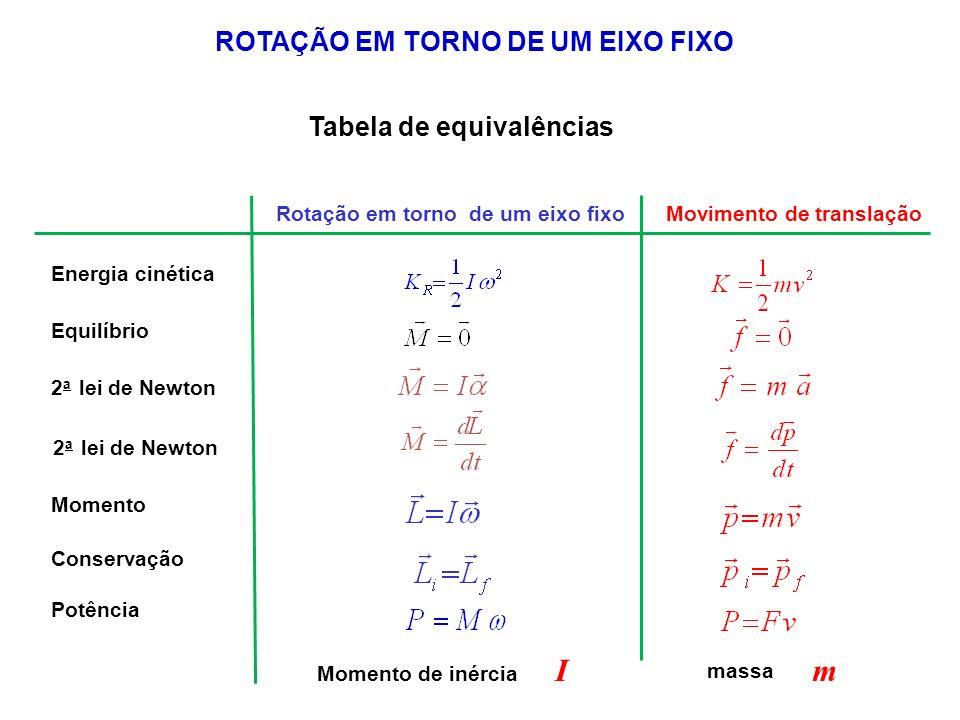 ROTAÇÃO EM TORNO DE UM EIXO FIXO Tabela de equivalências