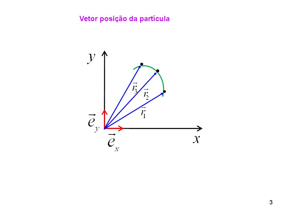Vetor posição da partícula