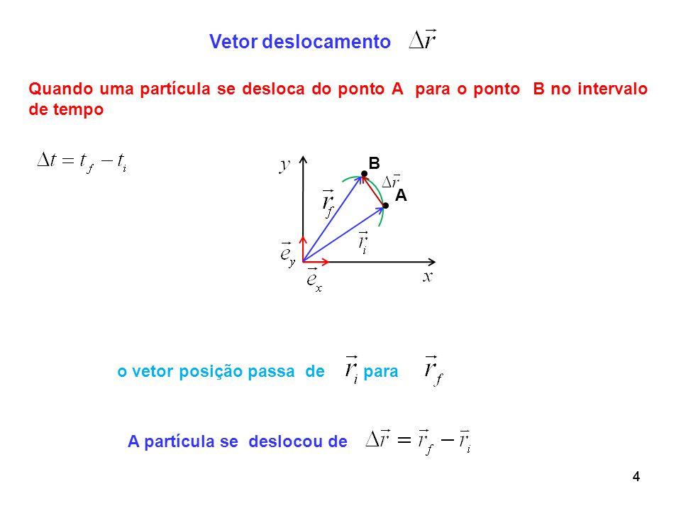 Vetor deslocamento Quando uma partícula se desloca do ponto A para o ponto B no intervalo de tempo.