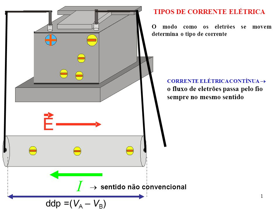 TIPOS DE CORRENTE ELÉTRICA