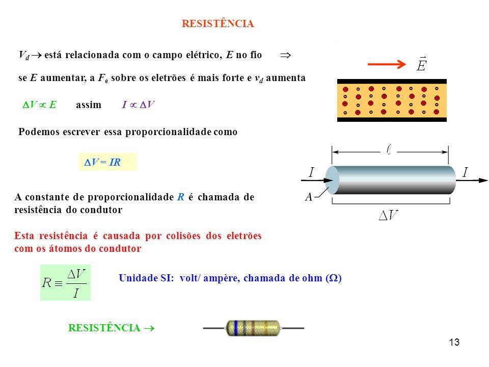 RESISTÊNCIA Vd  está relacionada com o campo elétrico, E no fio.  se E aumentar, a Fe sobre os eletrões é mais forte e vd aumenta.