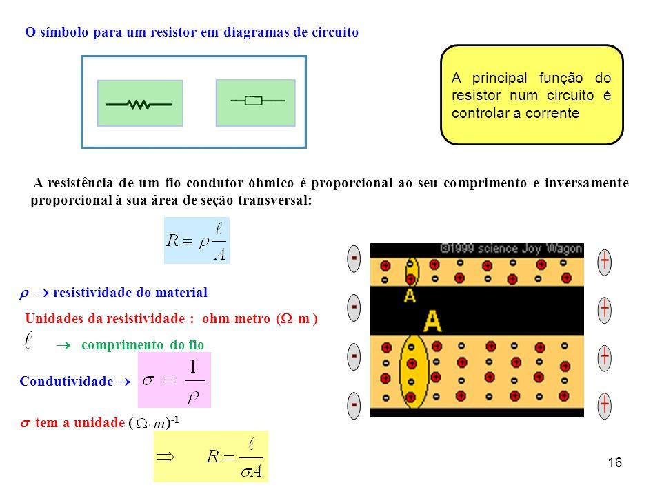 O símbolo para um resistor em diagramas de circuito
