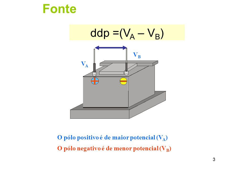 Fonte ddp =(VA – VB) VB VA O pólo positivo é de maior potencial (VA)