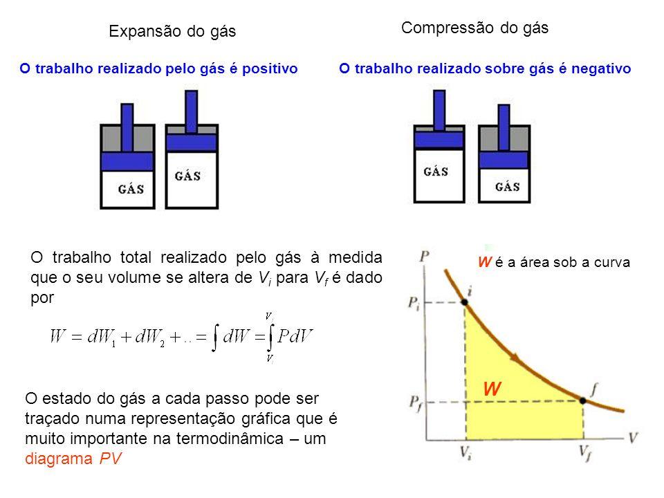 W Compressão do gás Expansão do gás