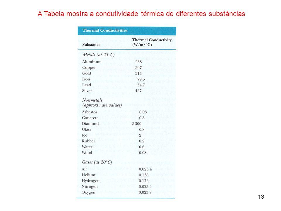 A Tabela mostra a condutividade térmica de diferentes substâncias