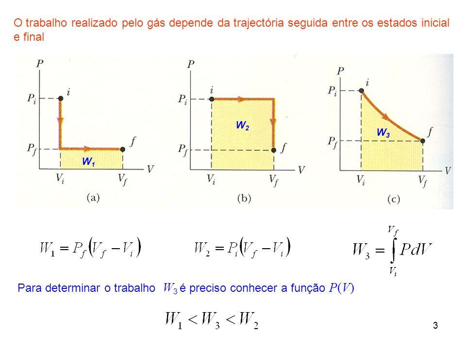 Para determinar o trabalho W3 é preciso conhecer a função P(V)