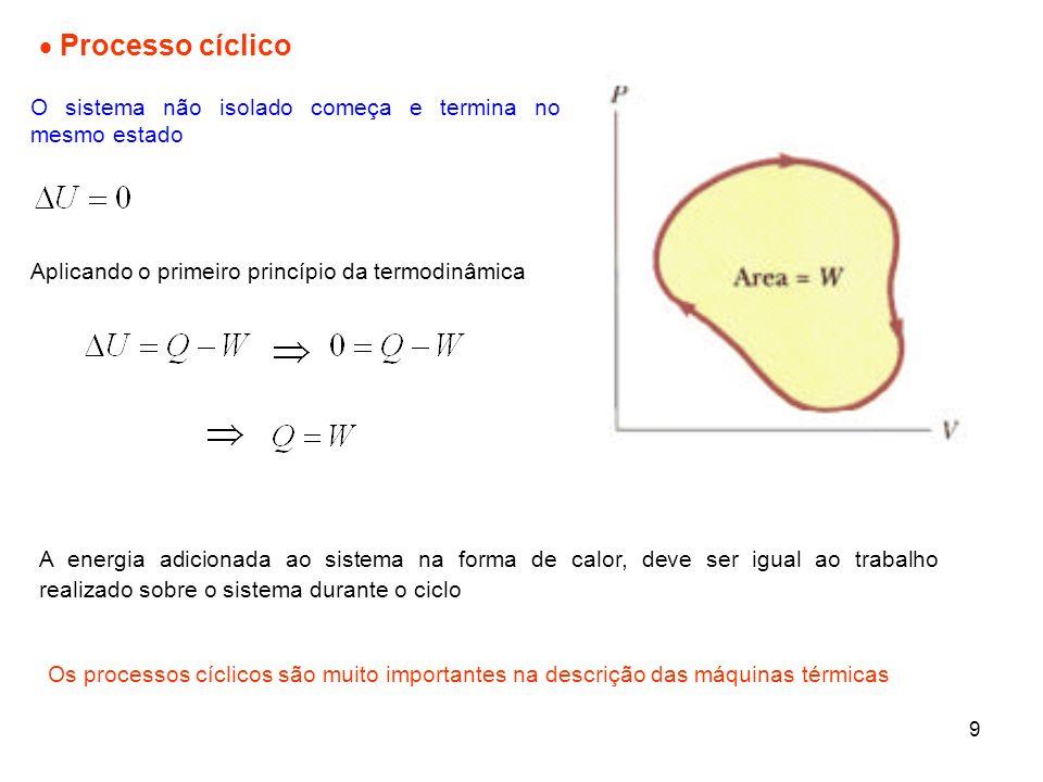 Processo cíclico O sistema não isolado começa e termina no mesmo estado. Aplicando o primeiro princípio da termodinâmica.