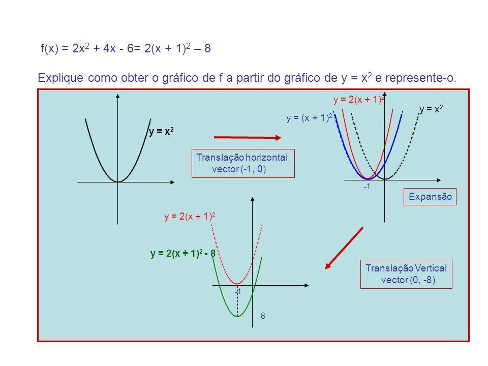 f(x) = 2x2 + 4x - 6= 2(x + 1)2 – 8 Explique como obter o gráfico de f a partir do gráfico de y = x2 e represente-o.
