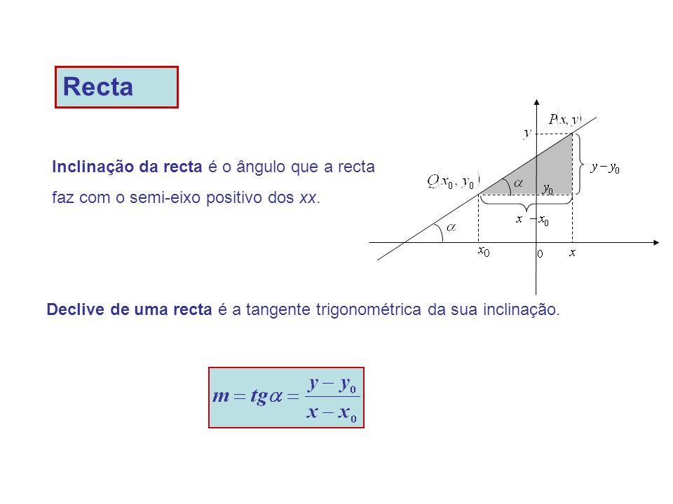 Recta Inclinação da recta é o ângulo que a recta