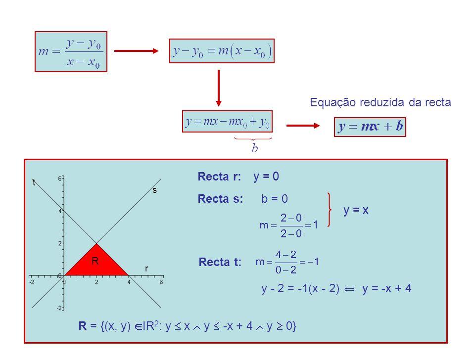 Equação reduzida da recta