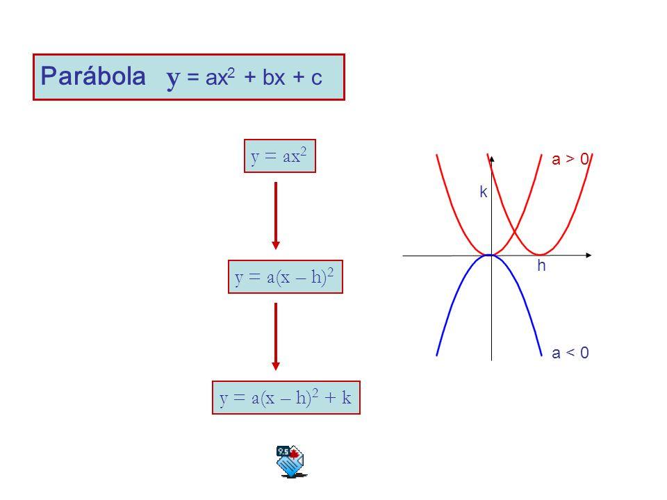 Parábola y = ax2 + bx + c y = ax2 y = a(x – h)2 y = a(x – h)2 + k