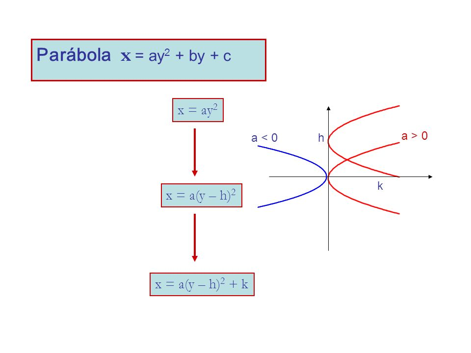 Parábola x = ay2 + by + c x = ay2 x = a(y – h)2 x = a(y – h)2 + k