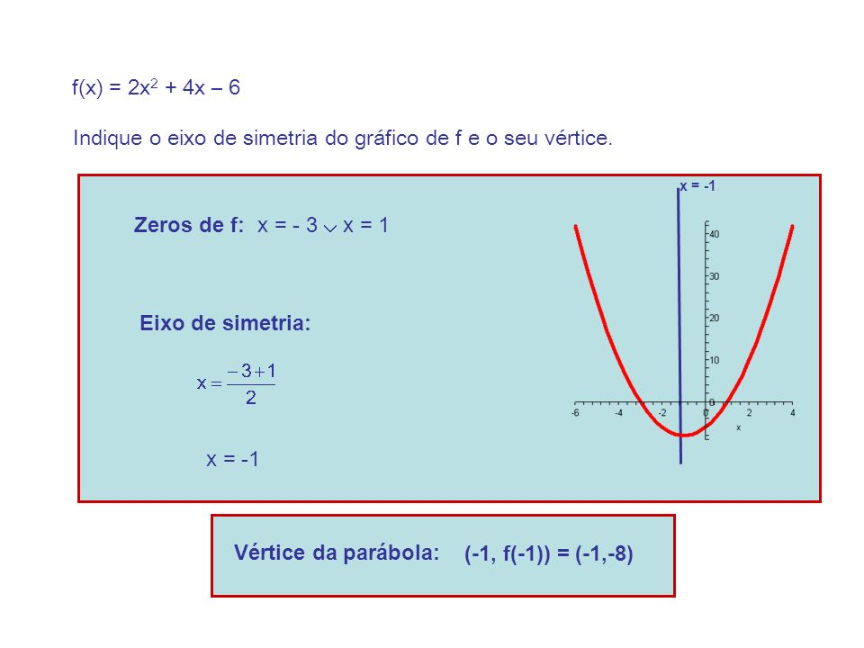 Indique o eixo de simetria do gráfico de f e o seu vértice.