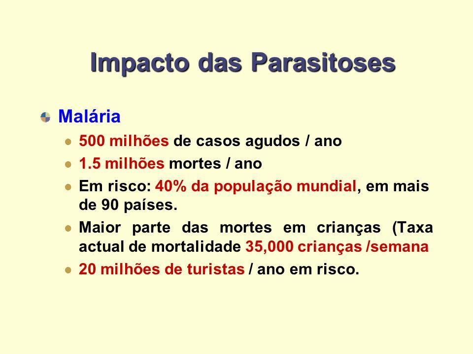 Impacto das Parasitoses