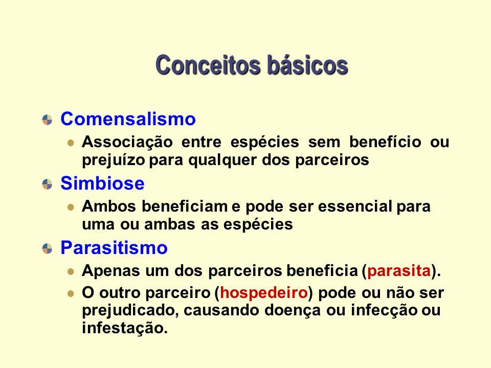 Conceitos básicos Comensalismo Simbiose Parasitismo