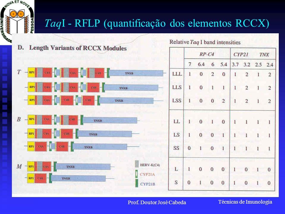 TaqI - RFLP (quantificação dos elementos RCCX)