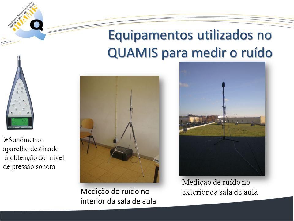 Equipamentos utilizados no QUAMIS para medir o ruído