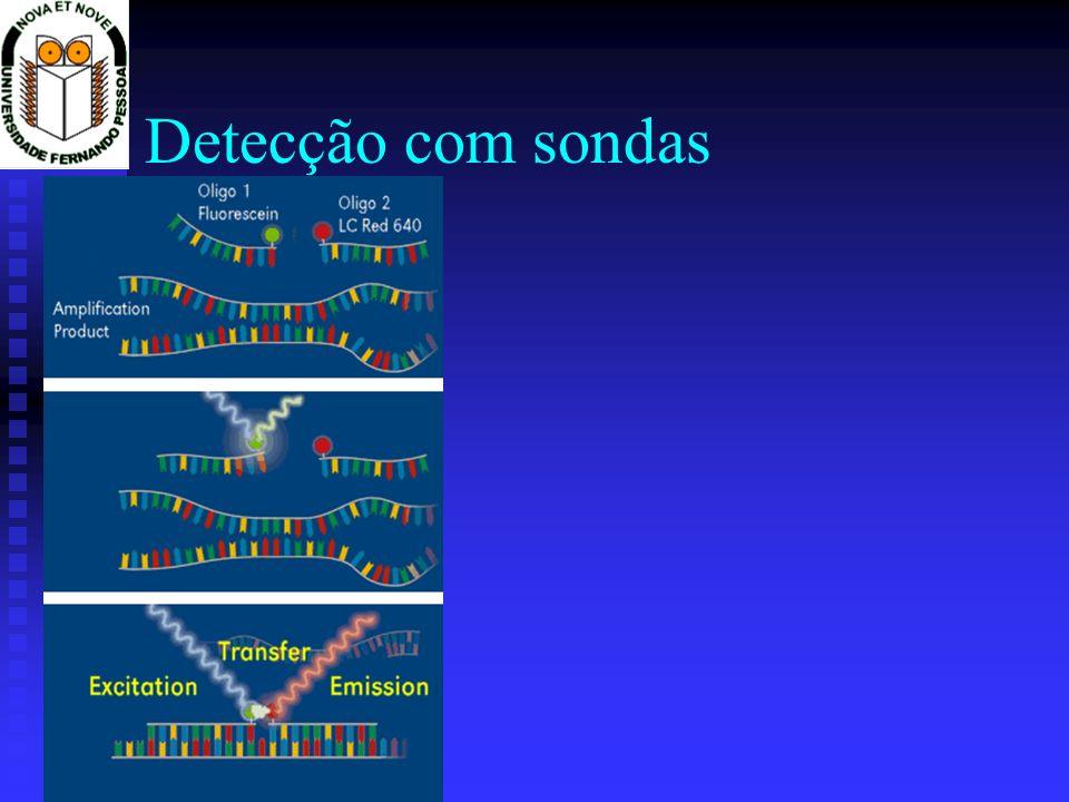 Detecção com sondas