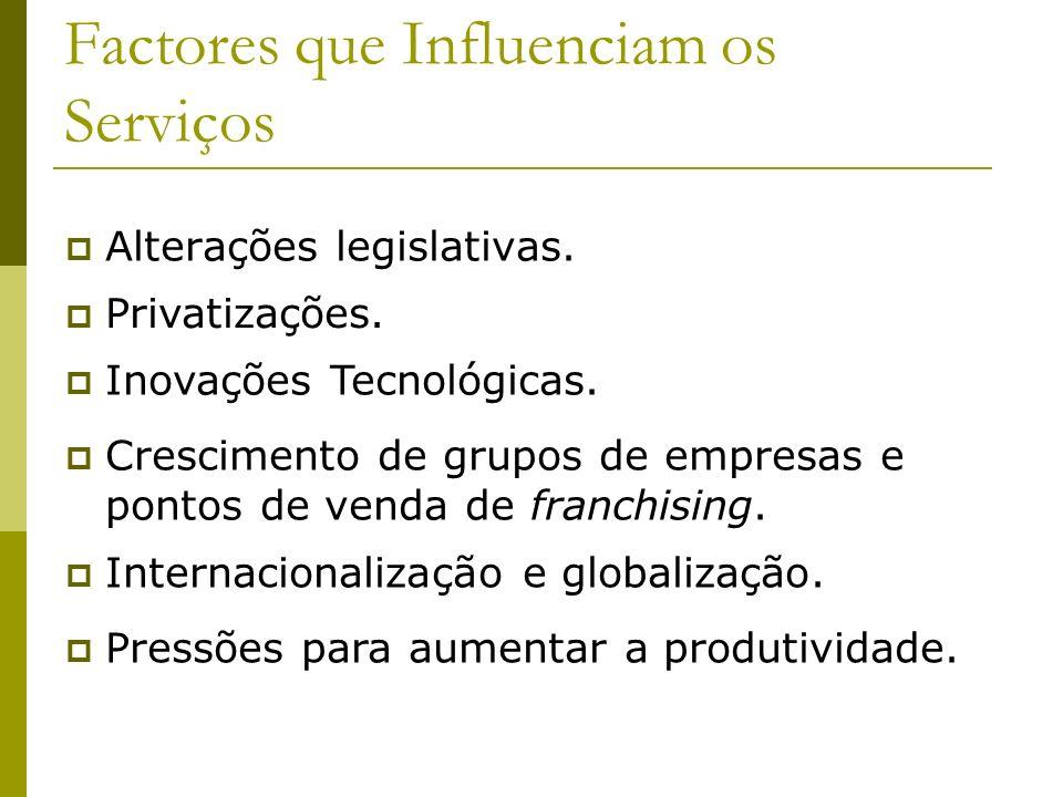Factores que Influenciam os Serviços