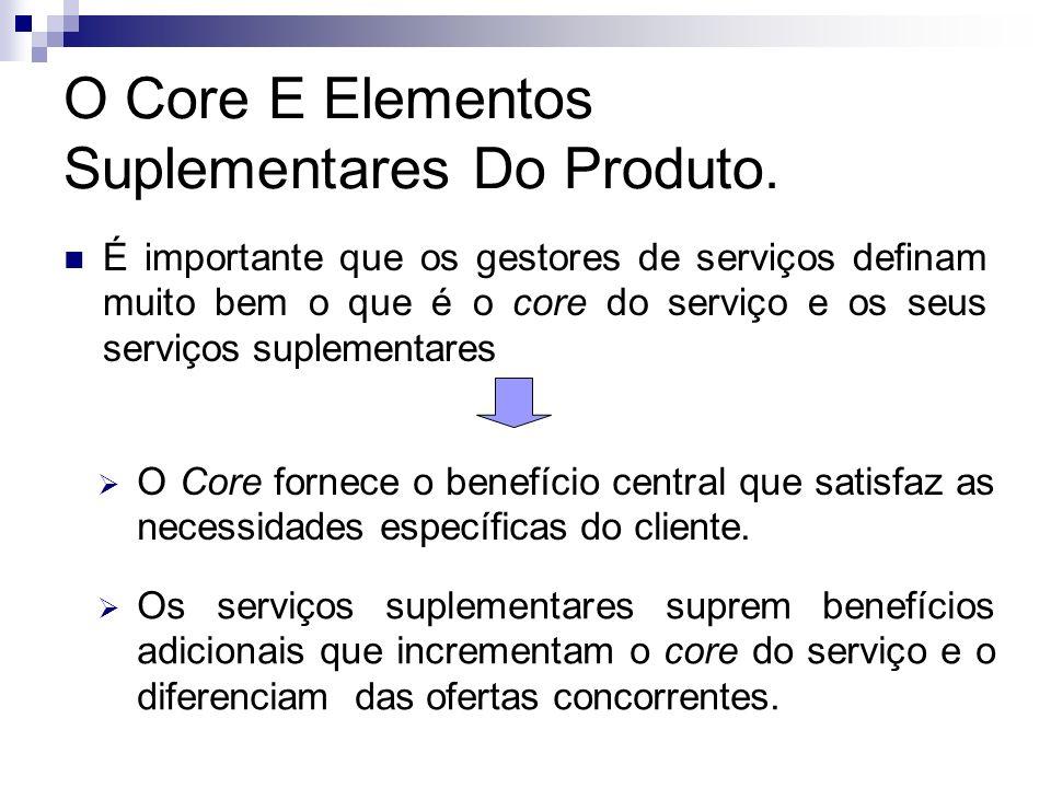 O Core E Elementos Suplementares Do Produto.