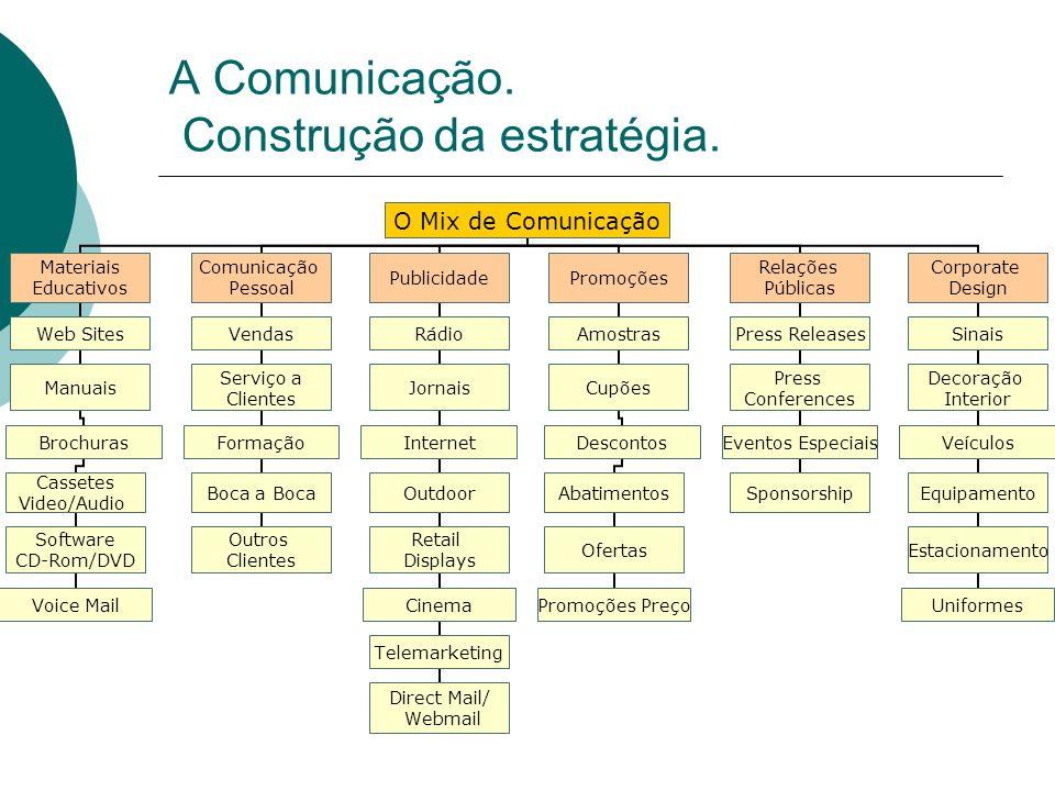 A Comunicação. Construção da estratégia.