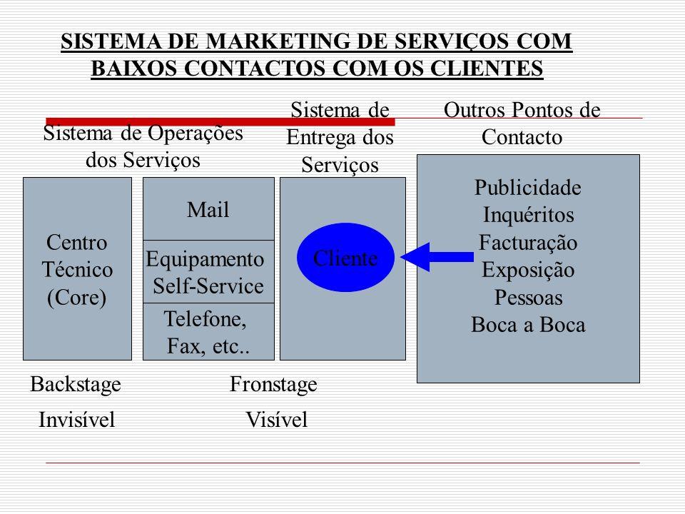 SISTEMA DE MARKETING DE SERVIÇOS COM BAIXOS CONTACTOS COM OS CLIENTES