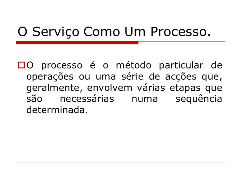O Serviço Como Um Processo.
