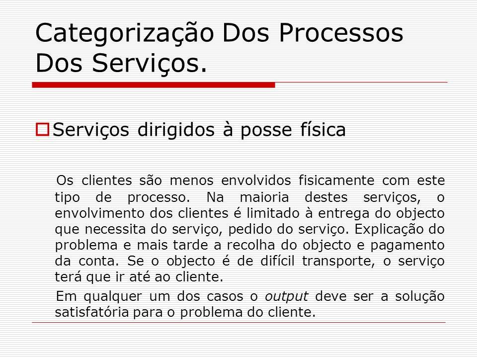 Categorização Dos Processos Dos Serviços.