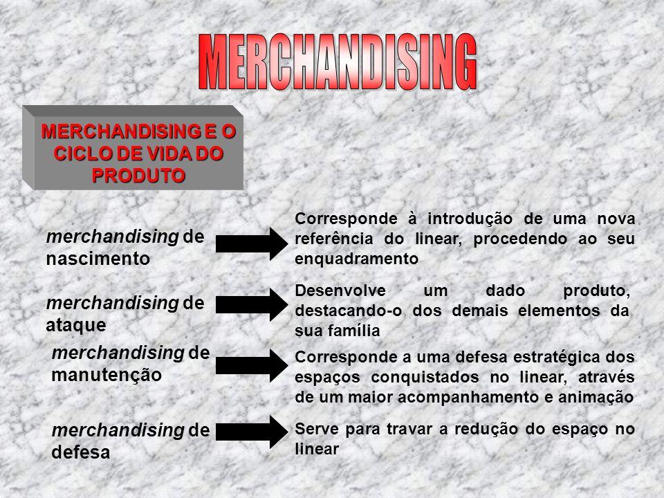 MERCHANDISING E O CICLO DE VIDA DO PRODUTO