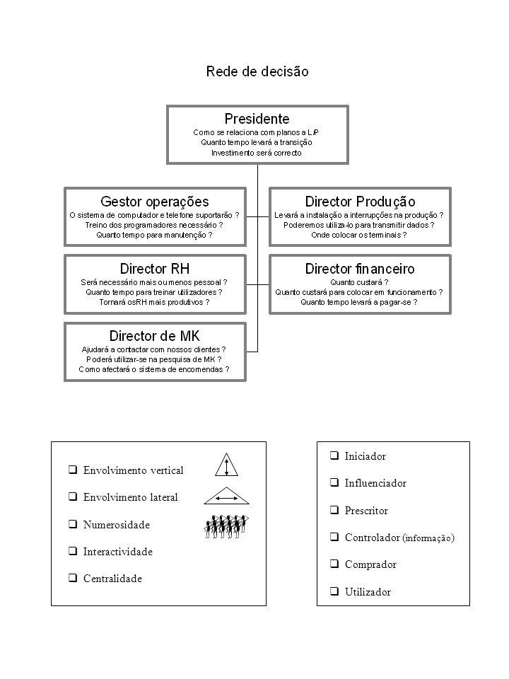 Iniciador Influenciador. Prescritor. Controlador (informação) Comprador. Utilizador. Envolvimento vertical.