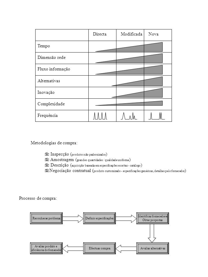 Directa Modificada Nova Tempo Dimensão rede Fluxo informação