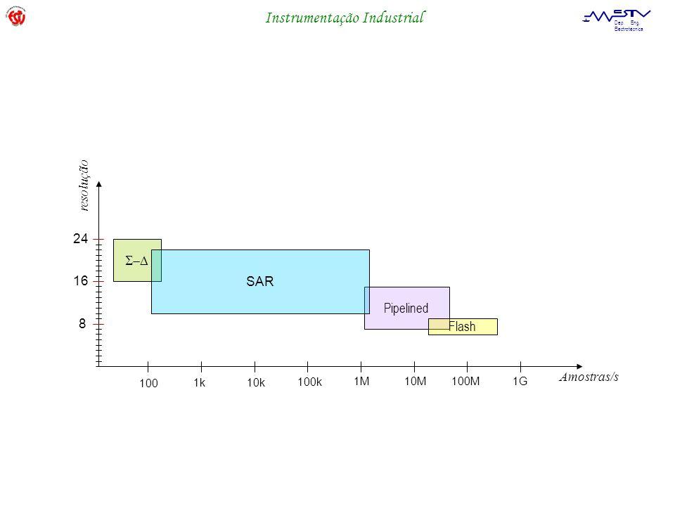 resolução 24 S-D SAR 16 Pipelined 8 Flash Amostras/s 100 1k 10k 100k